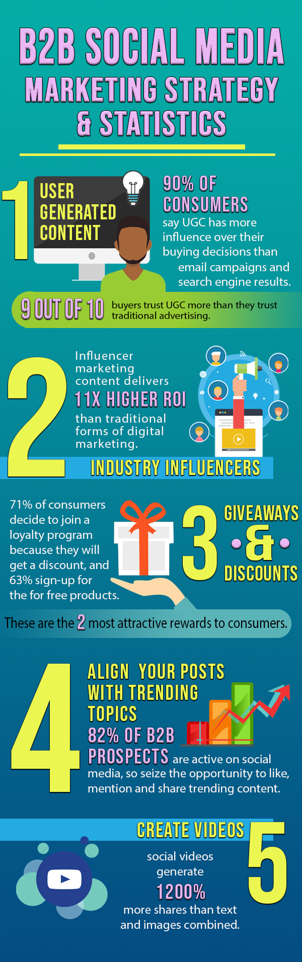 B2B Social Media Marketing Infographic