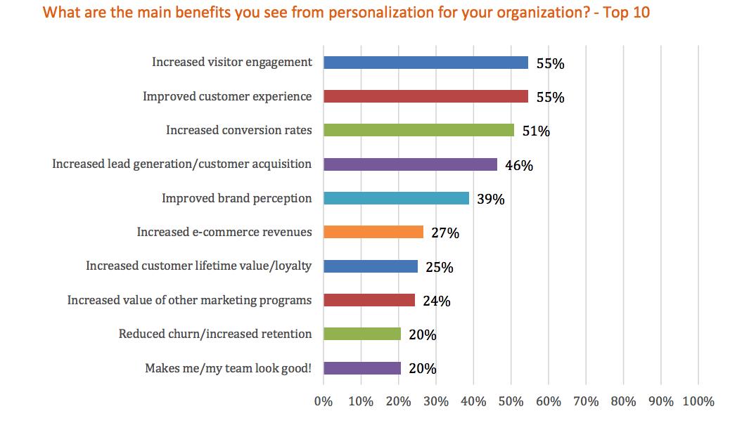 Researchscape International Personalization Study