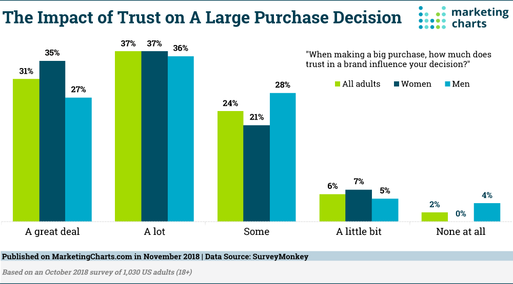 Impact of Brand Trust Customers