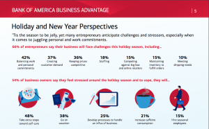small business challenges holiday