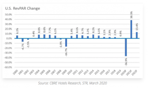 return of hospitality sales after the pandemic