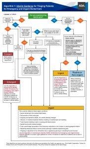 emergency determination for dental practices