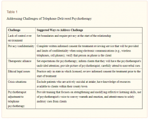 challenges of teletherapy