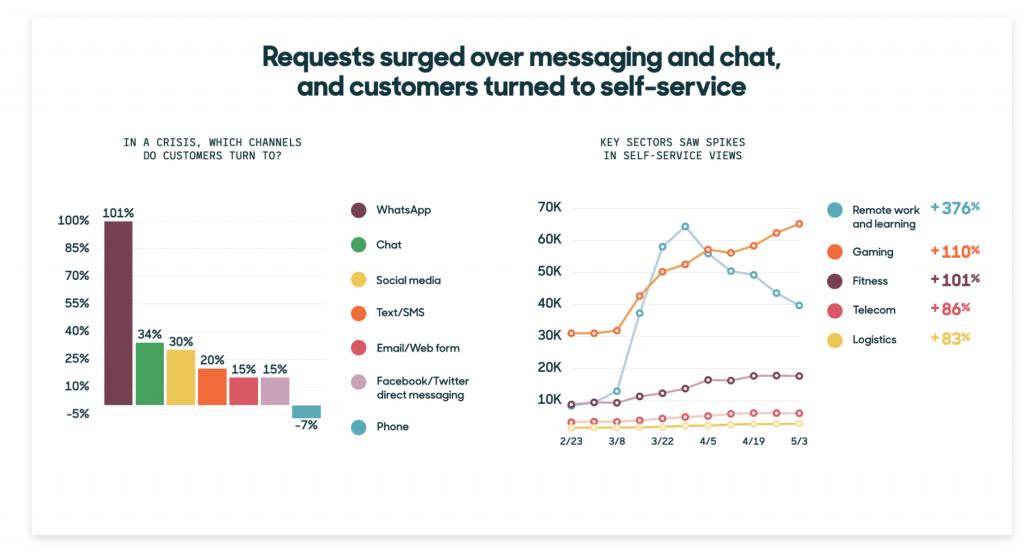 Live chat benchmark study
