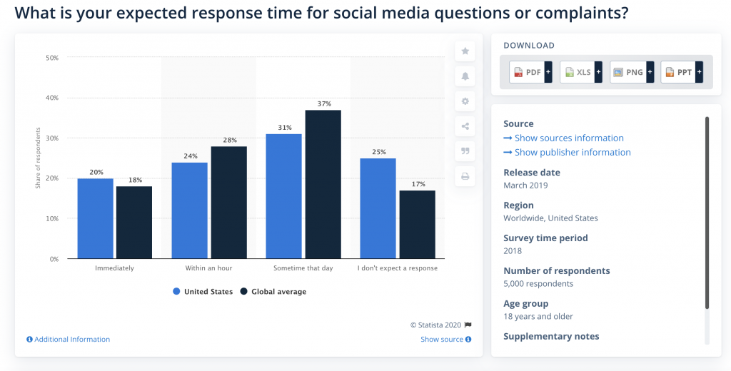 Live Chat Statistics by Statista
