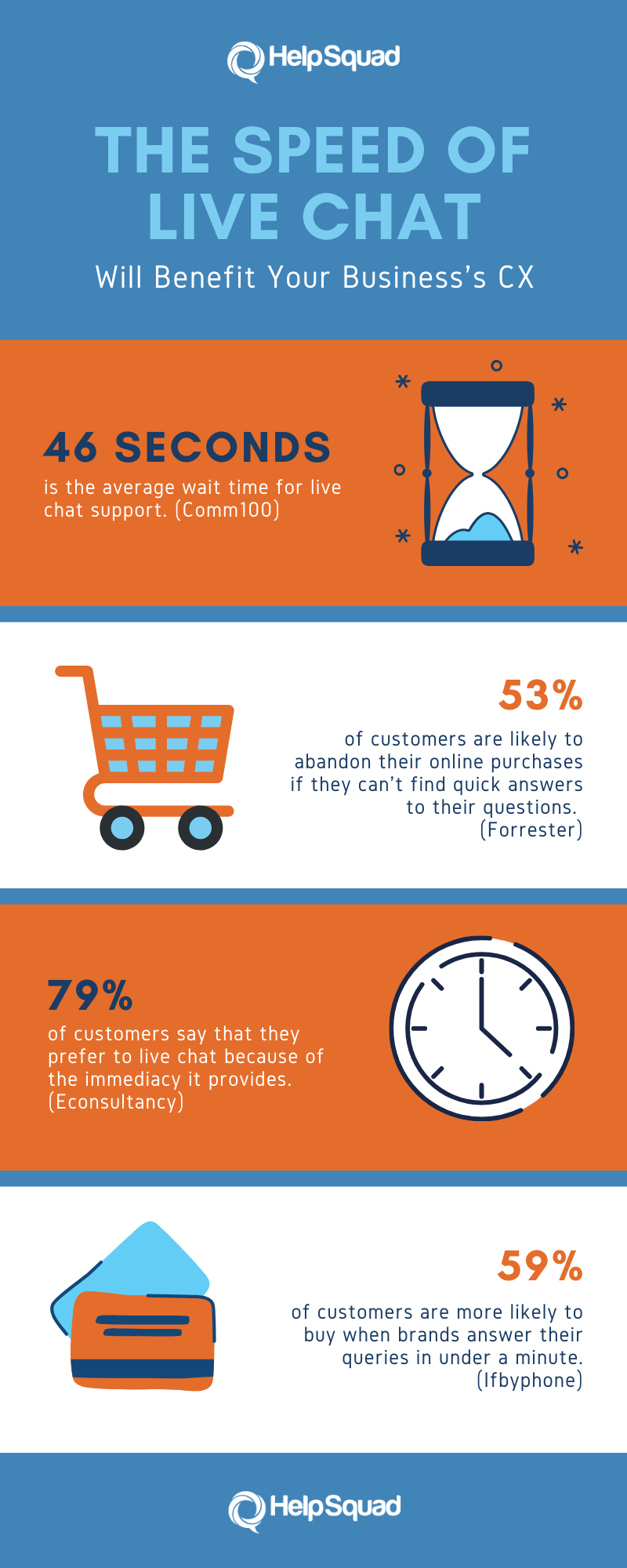 Speed of Live Chat Statistics- Infographic 1